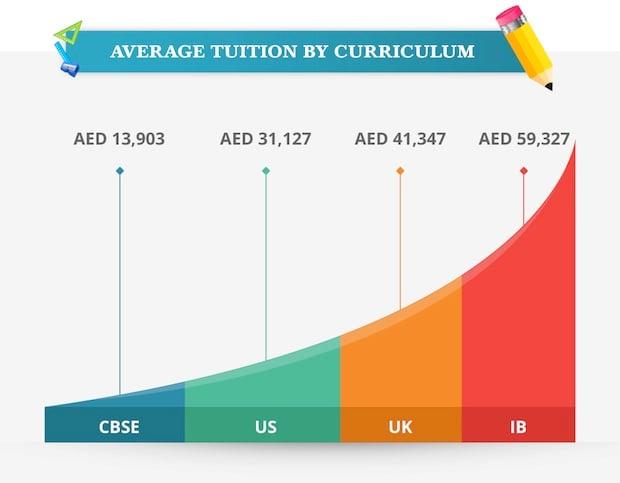 dubai-school-fees-infographic-2017-1