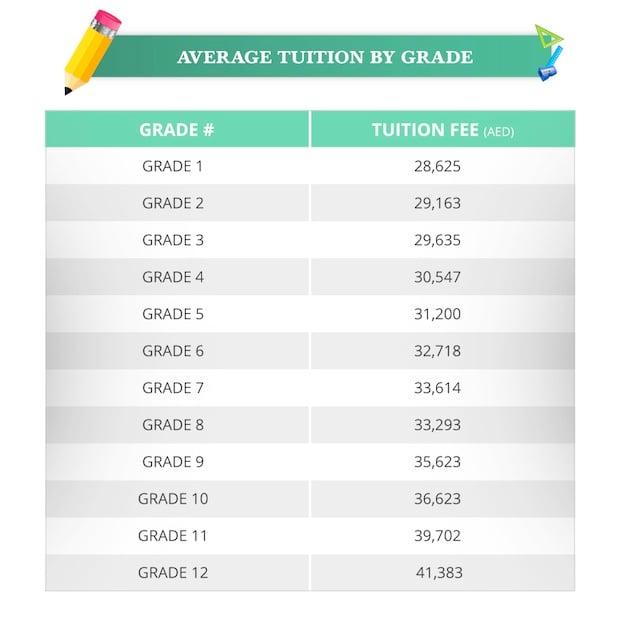 dubai-school-fees-infographic-2017-2