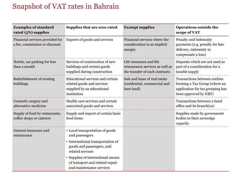 What you need to know Bahrain VAT. 5