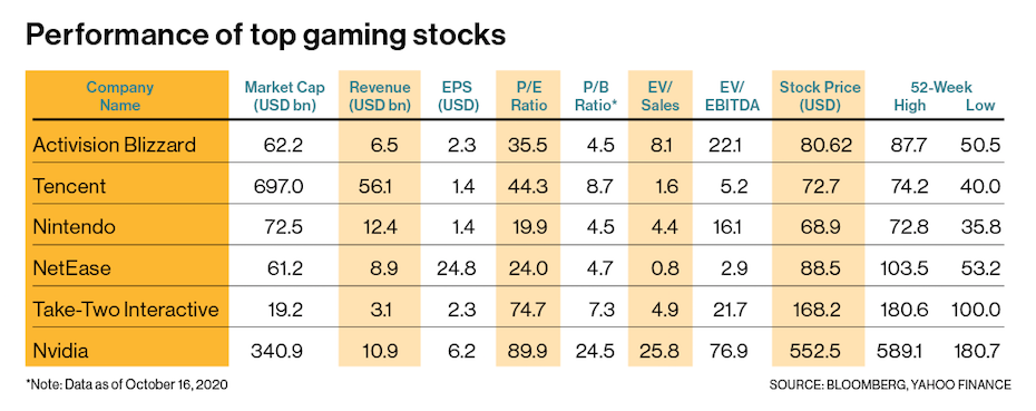 Top gaming stocks