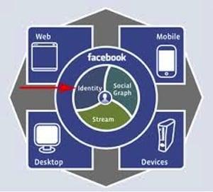Facebook Extends Sharing Service